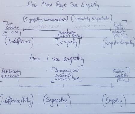 empathy graph